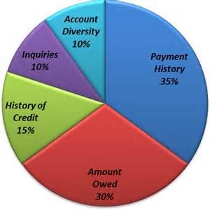 What factors affect  your credit score